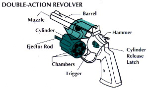 Firearms 101 A preparatory basic firearm education course